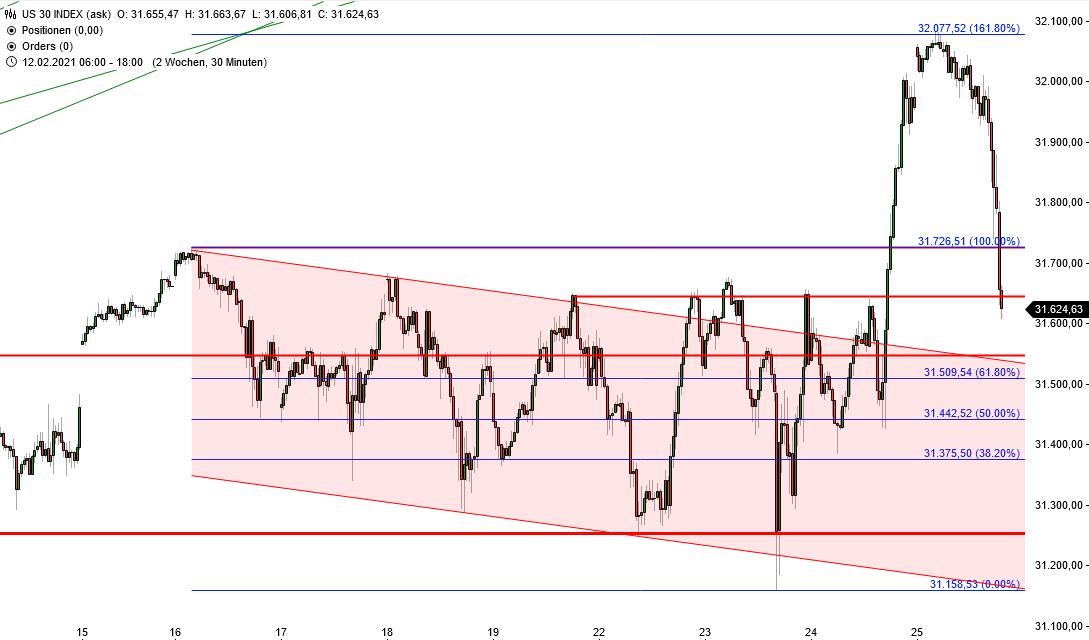 Dow Jones - CFD-Handel