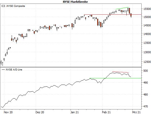 NYSE Marktbreite
