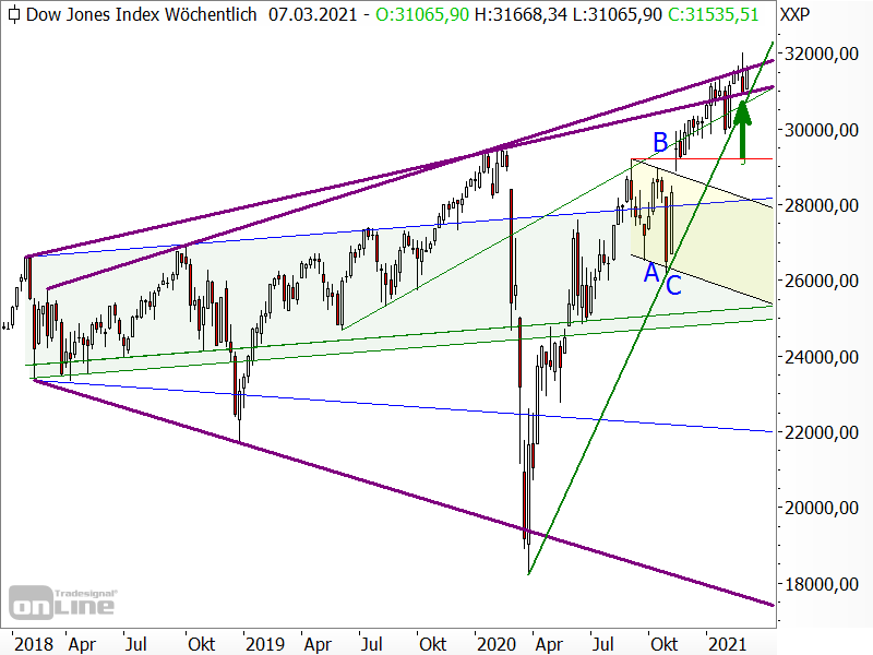 Dow Jones - langfristige Chartanalyse
