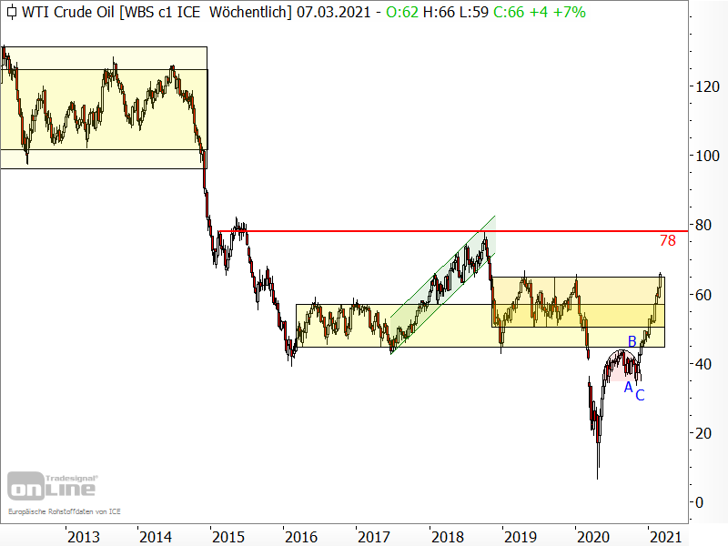 Ölpreis der Sorte West Texas Intermediate (WTI)