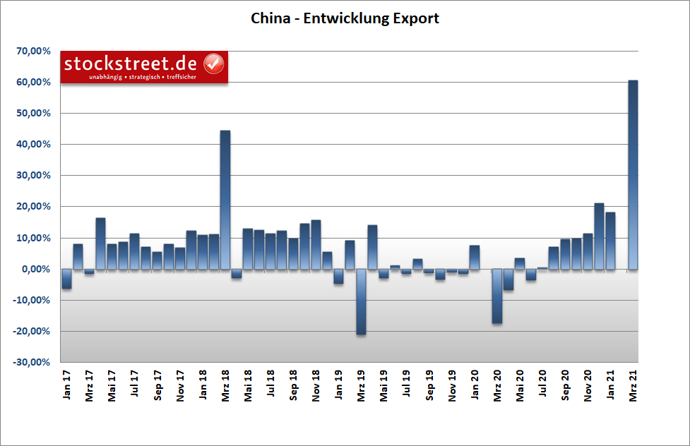 Entwicklung der chinesischen Exporte