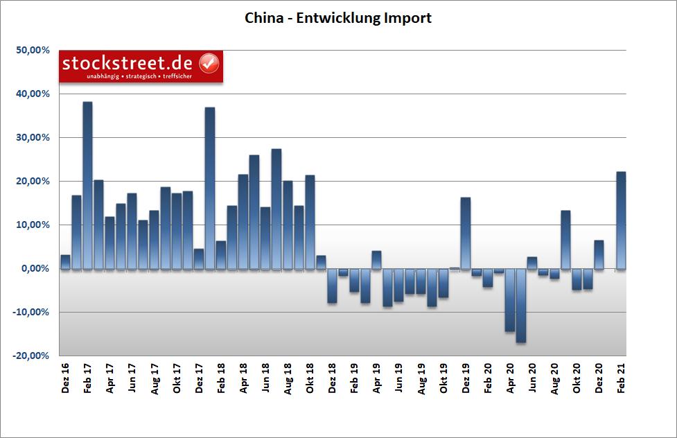 Entwicklung der chinesischen Importe