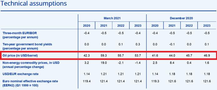 Annahmen der Europäischen Zentralbank (EZB)