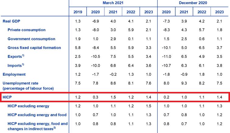 Projektionen der Europäischen Zentralbank (EZB)
