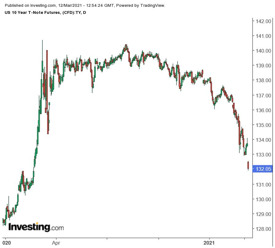 Kurs 10-jährige US-Staatsanleihen