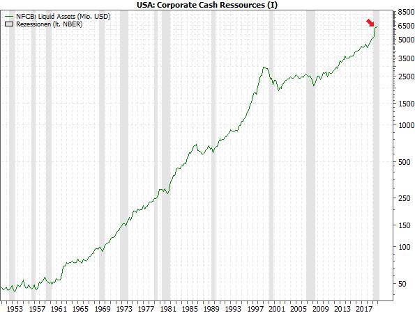 US Corporate Cash Ressources (I)