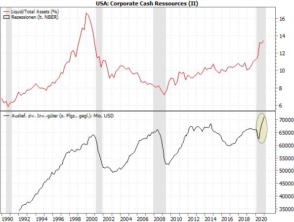 US Corporate Cash Ressources (II)