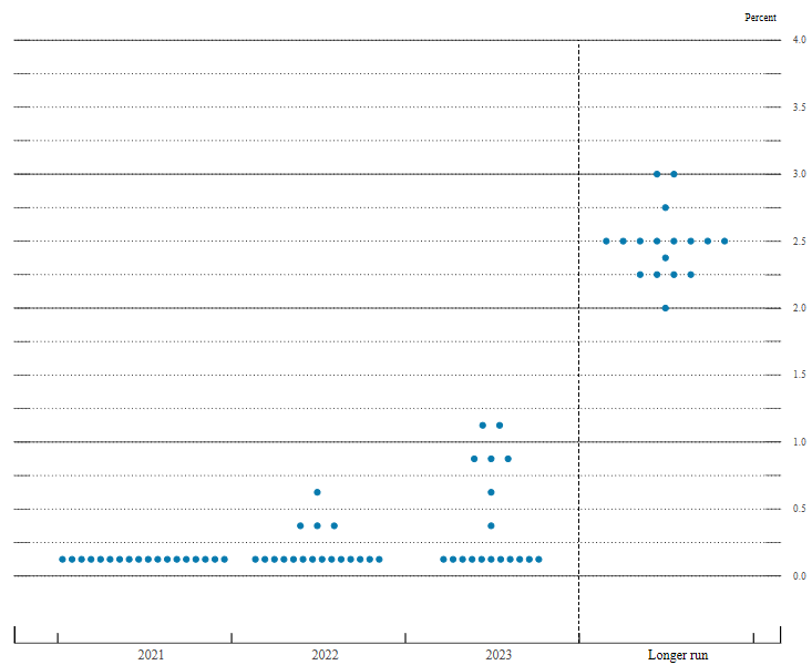 Leitzinserwartungen der FOMC-Mitglieder (dot plots)