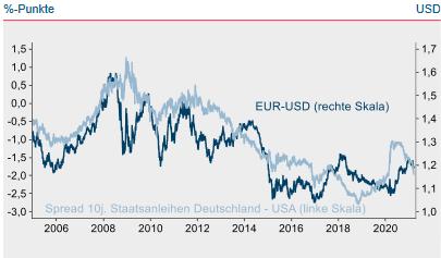 Spread 10-jähriger Staatsanleihen Deutschland / USA