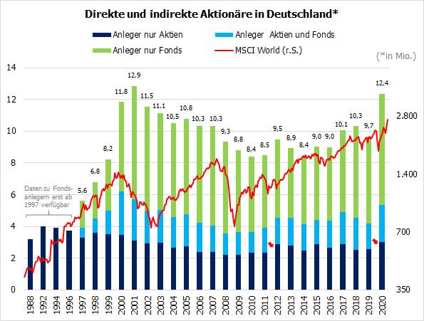 Direkte und indirekte Aktionäre in DE