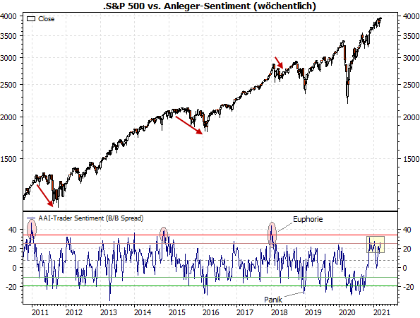 S&P 500 vs. Sentiment