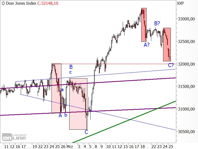 Dow Jones - Measured Move