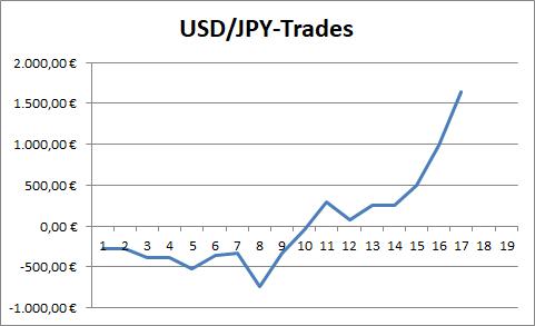 USD/JPY: Performance der abgeschlossenen Trades