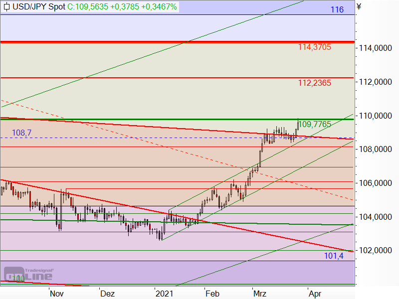 USD/JPY - Target-Trend-Analyse