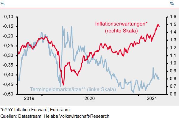 Inflationserwartungen vs. Terminmarktgeldsätze