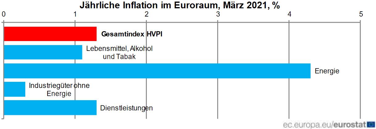 Komponenten der Inflation in der Eurozone
