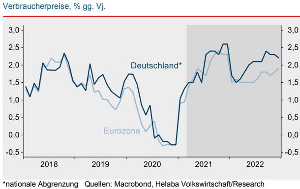 Inflationsprognosen Deutschland und Eurozone