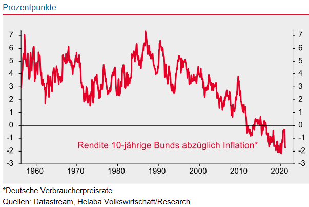 Realrendite 10-jährige Bunds (nominale Rendite abzüglich Inflation)