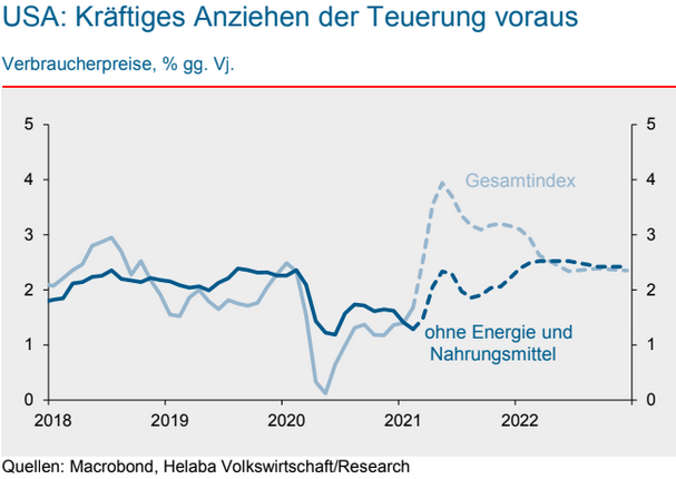 Inflationsprognosen für die USA