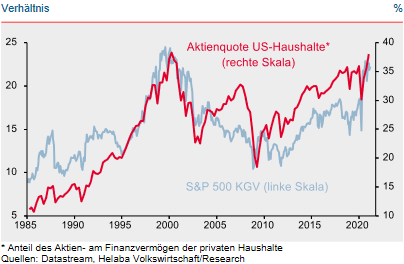 Aktienquote privater US-Haushalte