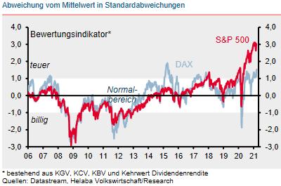 Bewertungsindikator für S&P 500 und DAX