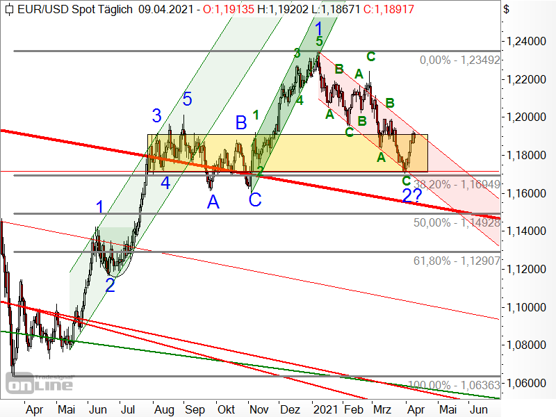 EUR/USD - aktuelle Chartanalyse