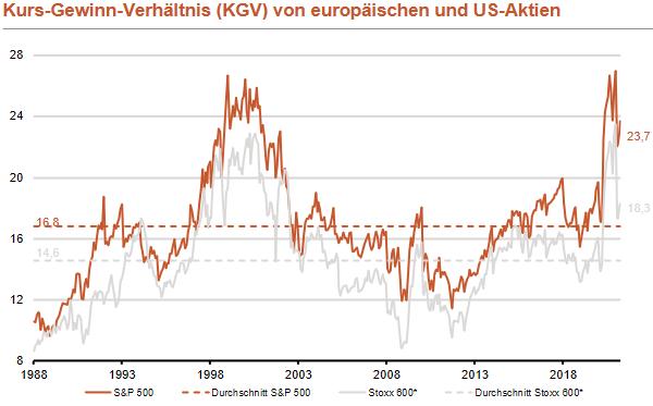 Kurs-Gewinn-Verhältnis KGV von S&P 500 und STOXX 600
