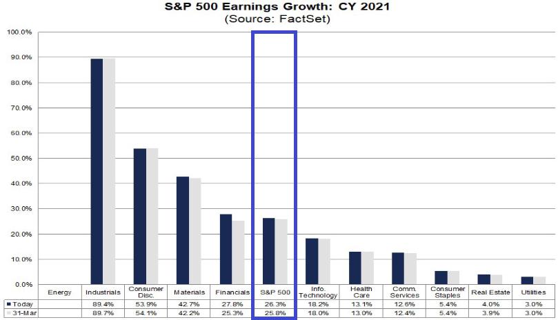 S&P 500: erwartetes Gewinnwachstum 2021