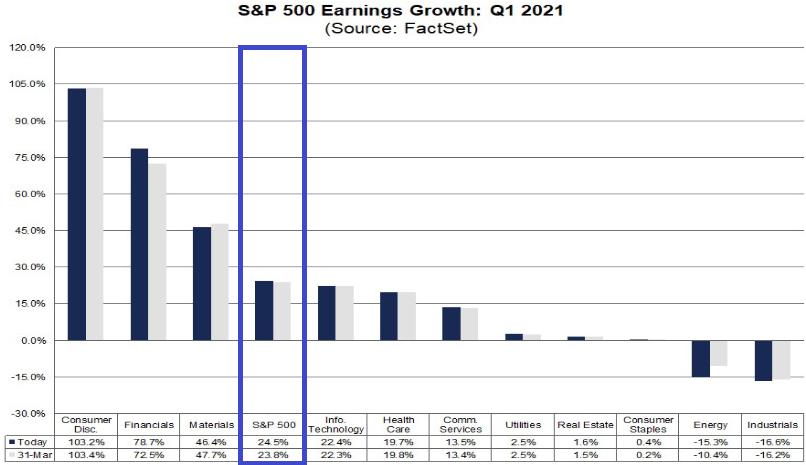 S&P 500: erwartetes Gewinnwachstum 1. Quartal 2021