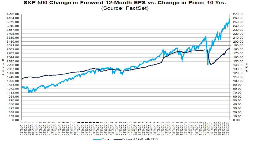 S&P 500: Kursentwicklung vs. Gewinnschätzungen (je Aktie)