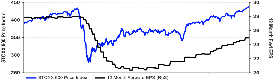 STOXX 600: Kursentwicklung vs. Gewinnschätzungen je Aktie