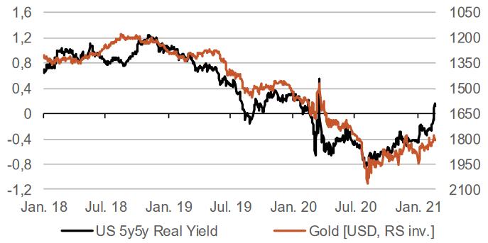 Gold korreliert negativ mit den Realzinsen