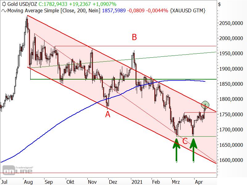 Gold - kurzfristige Chartanalyse