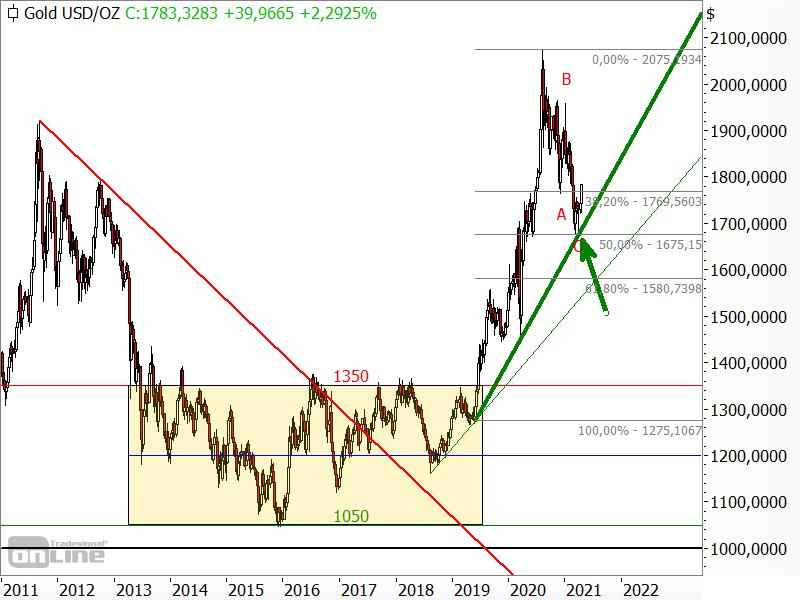 Gold - langfristige Chartanalyse