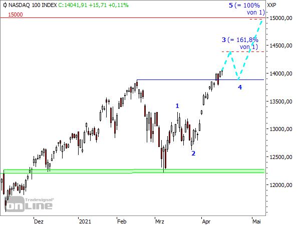 NASDAQ100-Tageschart seit November 2020
