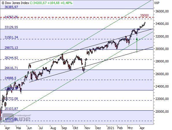 Dow Jones - Tageschart seit März 2020