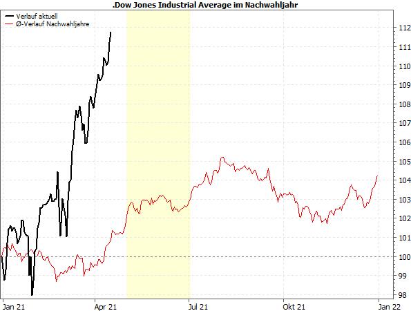 Dow Jones - Präsidentschaftszyklus: Verlauf Nachwahljahre vs. aktuell