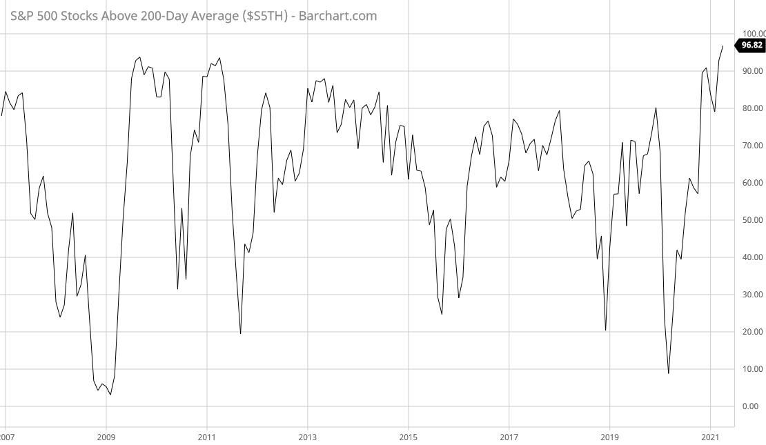 Prozentzahl der S&P500-Aktien über ihrem 200-Tage-Durchschnitt