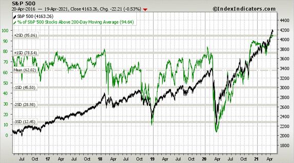 S&P 500 im Vergleich zur Prozentzahl der S&P 500-Aktien über ihrem 200-Tage-Durchschnitt