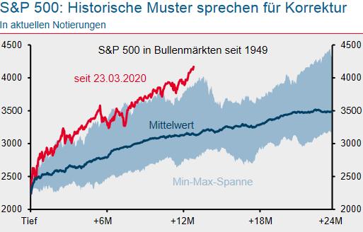 S&P 500 in Bullenmärkten seit 1949