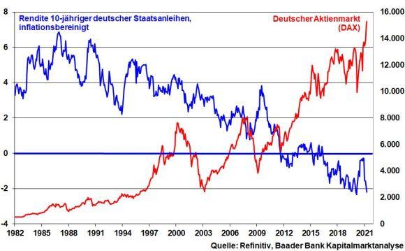 DAX vs. Realrendite 10-jähriger Bundesanleihen
