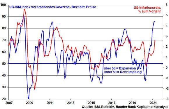 ISM-Index bezahlte Preise vs. jährliche Inflationsrate der USA