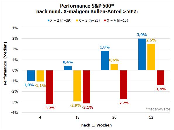 Performance S&P 500 nach euphorischen Perioden