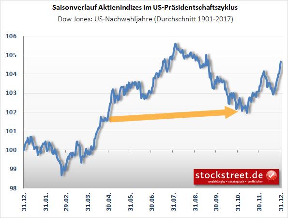 Dow Jones - Präsidentschaftszyklus: Verlauf Nachwahljahre