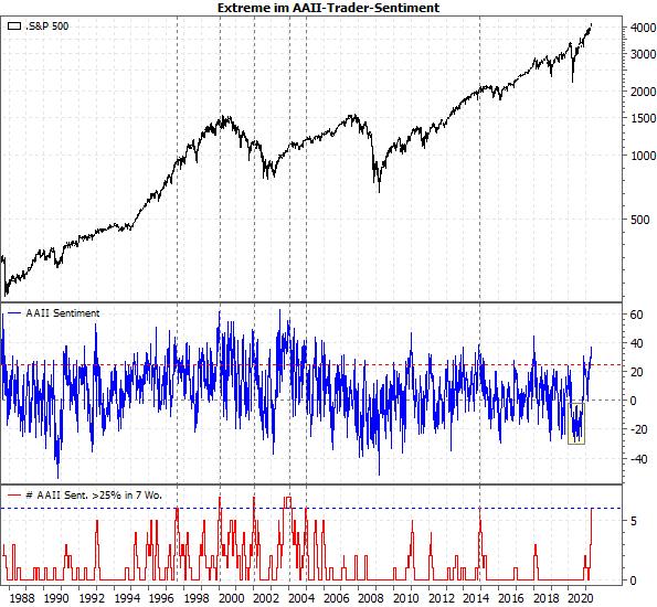 Bullishe Extreme im AAII-Trader-Sentiment