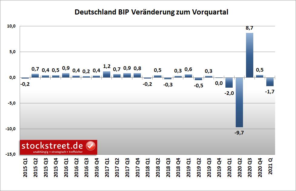 Deutschland - Bruttoinlandsprodukt (BIP) zum Vorquartal