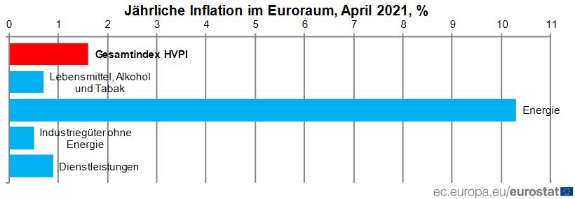 Komponenten der Inflation im Euroraum