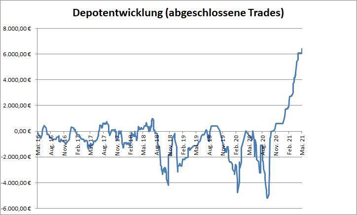 Target-Trend-CFD: Performance der abgeschlossenen Trades