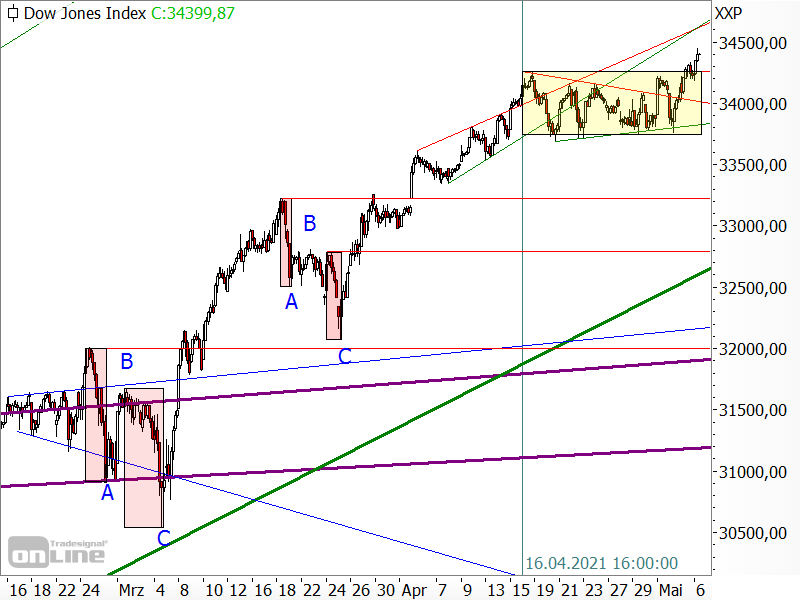 Dow Jones - Seitwärtstendenz