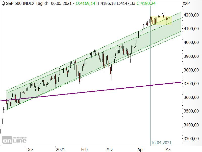 S&P 500 - Seitwärtstendenz